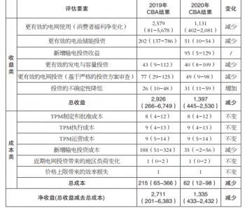 叶泽:在电力体制(市场)改革中建立成本收益分析制度