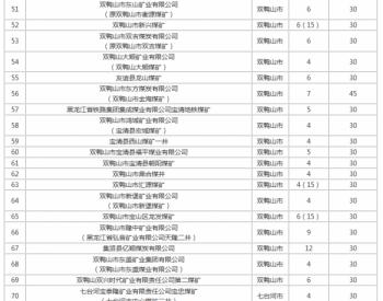 黑龙江省30万吨/年以下煤矿分类处置名单公示