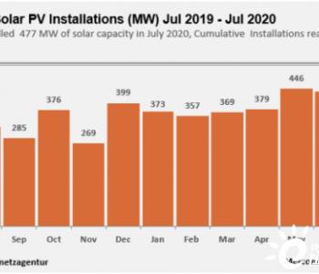 2020年上半年,德国新增2.4GW<em>太阳能装机容量</em>