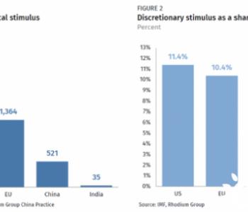 各国经济复苏刺激支出的规模有多大、绿色成分几何?