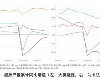 2020年1-7 月中国能源形势分析