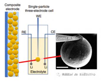 电解质阴离子基团效应将锂离子<em>电池</em>交换电流密度提升百倍