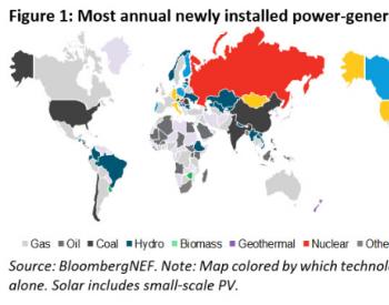 太阳能光伏发电发展迅猛,已成全球第四大发电来源