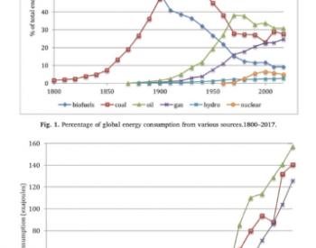 辩证看待能源转型过程中的可再生能源