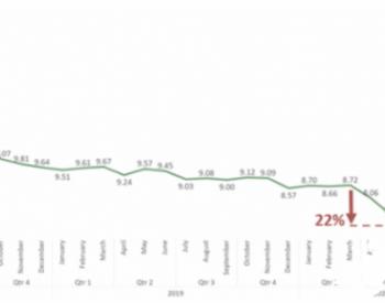 多晶硅价格上涨:还会持续多久?