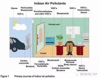 办公室内可能有多少种空气污染源?