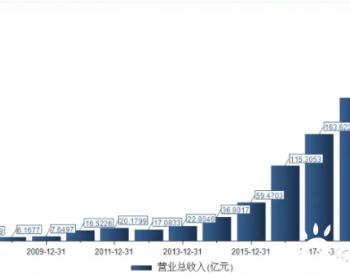 市值突破2600亿元!隆基股份——光伏行业总龙头