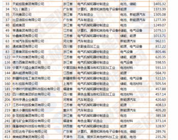 多家储能公司上榜2020中国民营企业500强