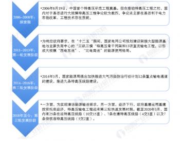 一文了解2020年中国特高压行业市场现状与竞争格局