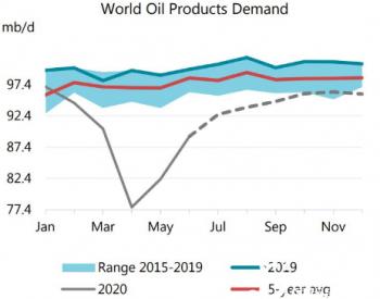 IEA再次下调2020年<em>石油产能</em>预测至9170万桶/日