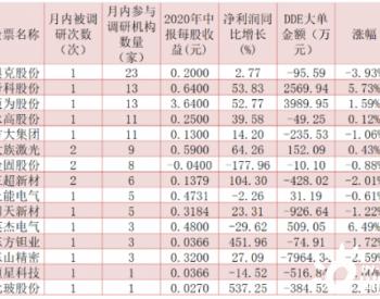 光伏市场有望迎恢复性增长 这15家公司九月获机构密集调研