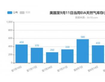 库存升至6月以来新高 天然气暴跌超10%