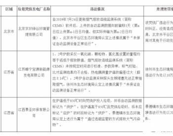生态环境部公开2020年第二季度生活垃圾焚烧发电厂环境违法行为处理处罚情况