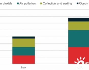 为什么塑料需求不能拯救石油行业