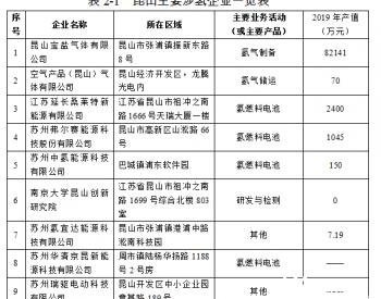 江苏昆山<em>氢能产业规划</em>正式公示
