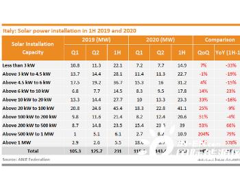 <em>意大利</em>新增339兆瓦的太阳能,风能和水力<em>发电</em>装置,与2019年同期相比下降了39%