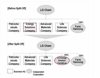 LG化学全资子公司LGEnergySolutions即将成立