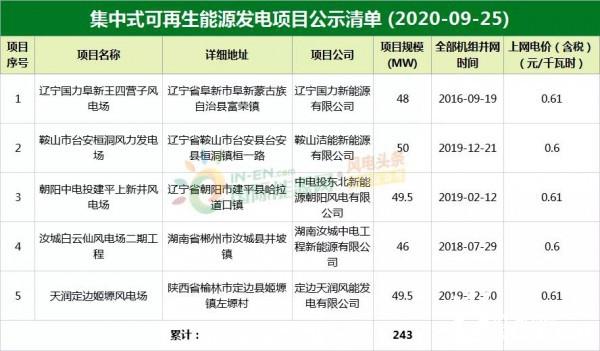 新增5个风电项目,累计243MW!国网公布最新一批可再生能源补贴项目清单