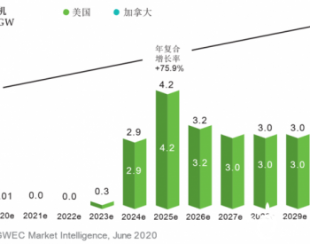 2030年海上<em>风电市场</em>展望之亚洲篇和美洲篇
