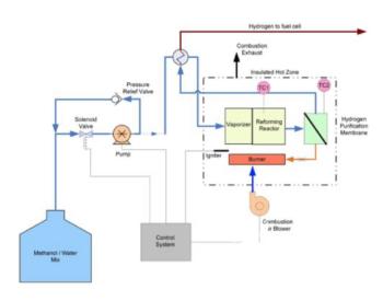 美国e1公司牵手强伟氢能背后