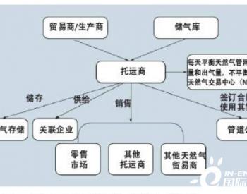 国外天然气托运商制度及对中国的启示