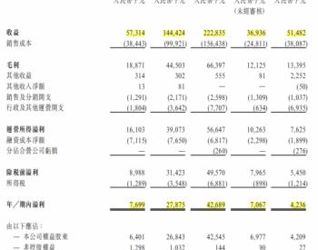 纳泉能源<em>港交所</em>聆讯通过 今年前4个月净利润同比下降40%