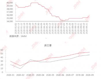 工业级碳酸锂价格企稳回升 10月仍有上涨空间