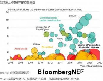 BNEF时事追踪 | BP进军海上风电领域,投资Equinor美国海上风电资产