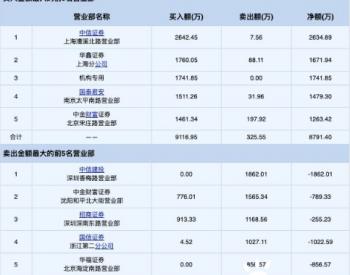 """国内掀风电抢装潮!<em>金雷股份</em>股价""""顺风""""两日涨29%"""
