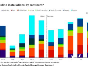2020年全球海上油气管道需求料降26% 但复苏迅速