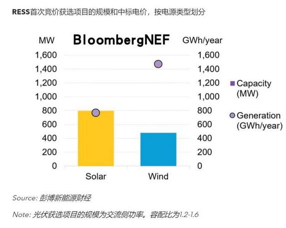 爱尔兰首次可再生能源竞价落幕,光伏迎来开门红-国际太阳能光伏网