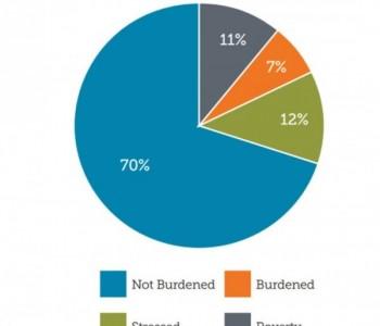 """在美国,如何定义""""能源贫困"""",有多少家庭处于"""""""