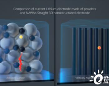 三倍密度锂电池,将为电池技术带来什么改变