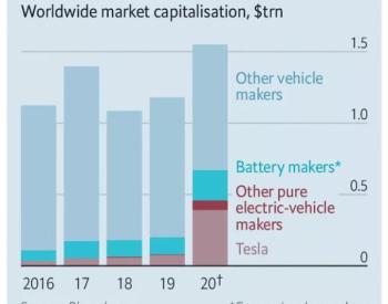 电动汽车竞争愈演愈烈 谁将最终拔得头筹?