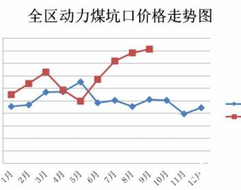 2020年9月份内蒙古煤炭价格略有上涨