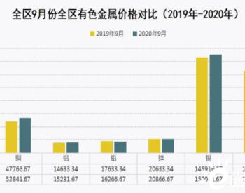 2020年9月份内蒙古<em>钢材价格</em>继续上涨