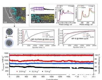 中美科学家联手研发新型黑鳞锂电池,9分钟可以充入80%电量