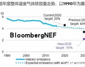 要实现2030年最新目标所需可再生能源年度新增投资