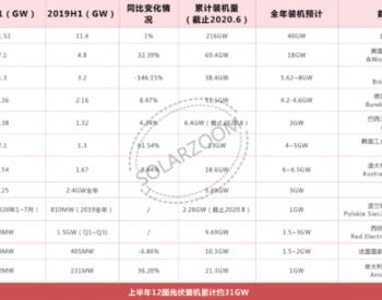12国上半年新增光伏装机31GW 五大全球重点光伏市
