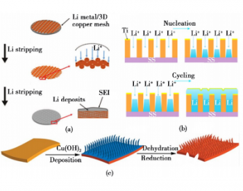 锂离子电池锂枝晶生长:影响因素和抑制方法