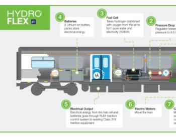 英国首列氢动力列车试运行!配备4个高压氢气燃料箱 可产生高达100千瓦的<em>电力</em>
