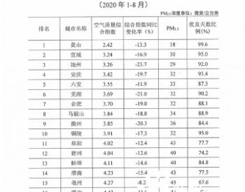 安徽省公布全省16个地级市2020年一至八月<em>空气质量</em>排名 及59个县(市)PM2.5前后10位