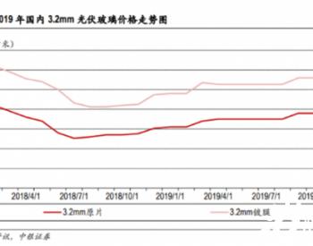 7月起光伏玻璃涨价超50%,价格高位或持续至11-12月