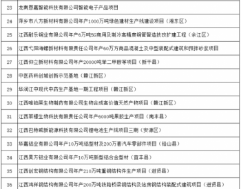 江西省2020年第一批省重点建设项目有4个光伏项目