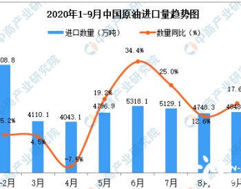 2020年9月中国原油<em>进口</em>数据统计分析
