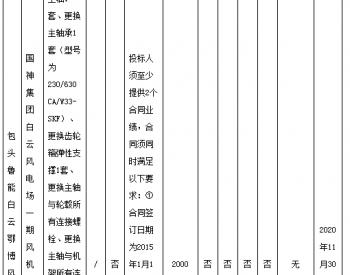 招标丨<em>国神集团</em>内蒙古白云风电场一期风机主轴轴系维修更换公开招标项目招标公告