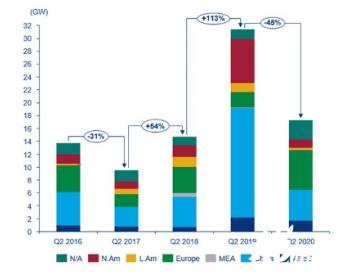 第二季度(4-6月)全球风机订单超过17吉瓦 同比下降45%