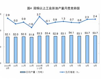 2020年1-9月全国原油产量14625万吨