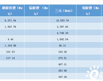 2020年1-9月装机34.16Gwh 宁德时代占比近半