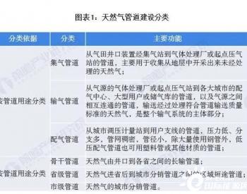 2020年中国天然气管道工程建设行业发展现状分析